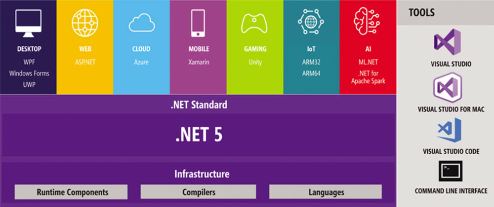 Cover image for Exciting New Features in .NET 5