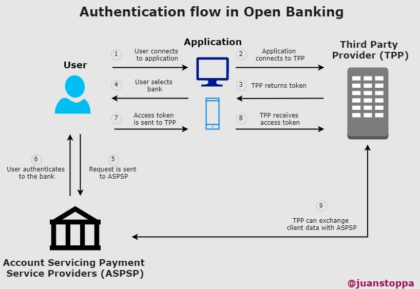 Authentication flow in Open Banking