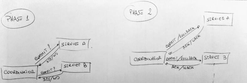 Two Phase Commit