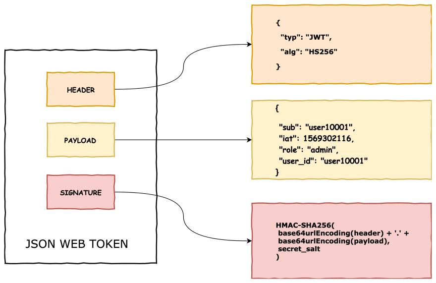 Structure ofJWT