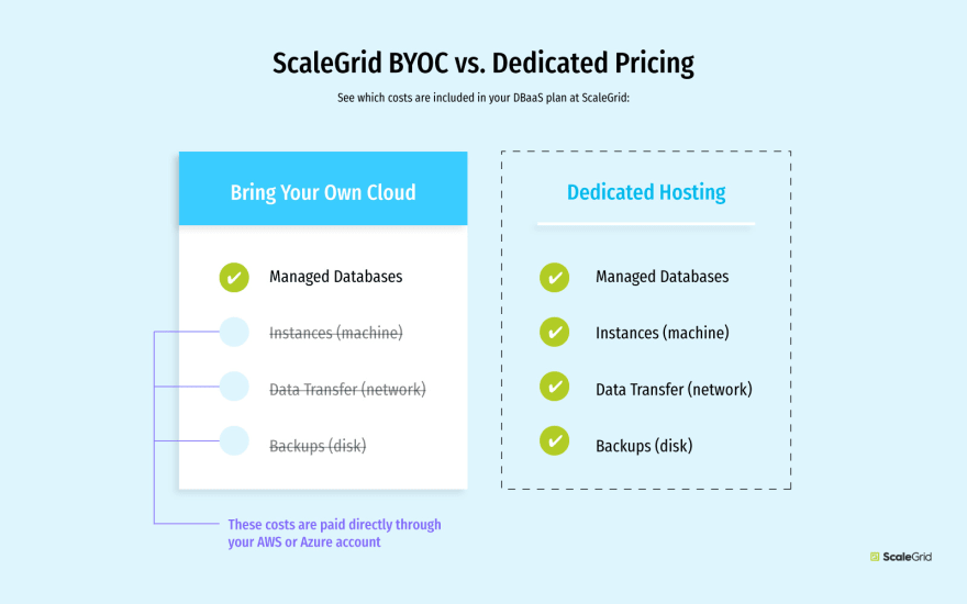 ScaleGrid BYOC vs Dedicated Hosting: Plan Pricing Illustration
