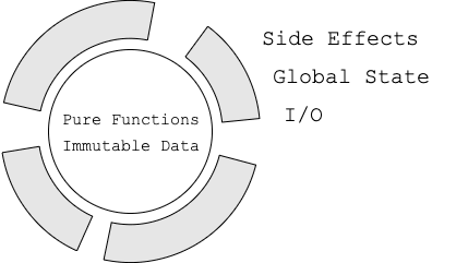 Keeping a Purely Functional Core