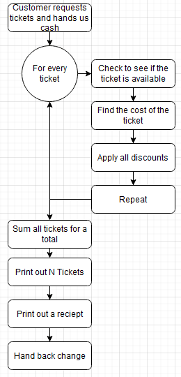All stages of our process up to now as a flow chart