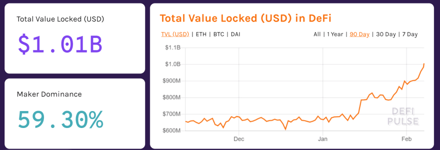 DeFi chart, depicting 1 billion in value locked-in