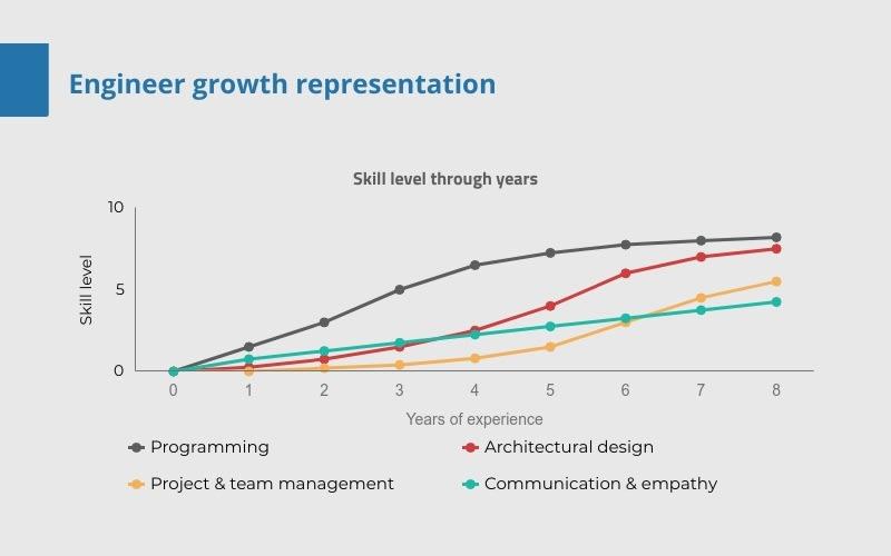 Engineer growth example