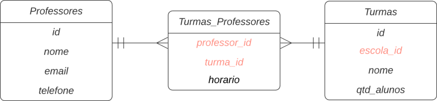 Modelagem tabelas Turmas, Professores e a tabela associativa Turmas_Professores