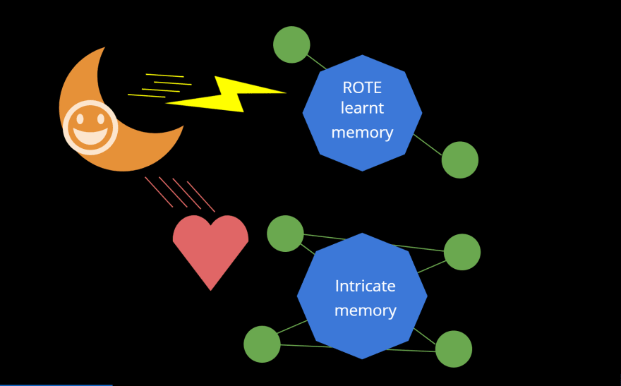 Hippocampus that's depicted like the crescent moon zapping memories that are mapped to neurons with few synapses and loving memories that are mapped to a neural network, which are neurons with a lot of synapses