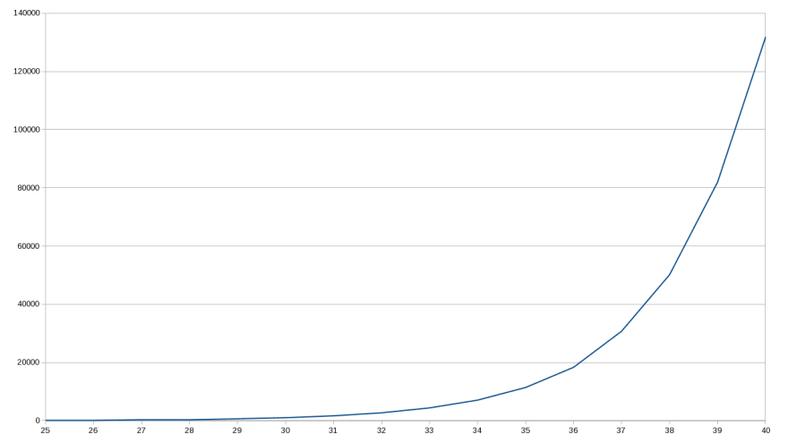 Chart showing the exponential time required by our recursive Fibonacci function