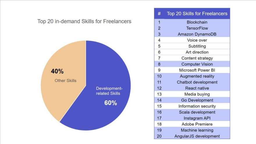 freelance-statistics-high-demand-skills