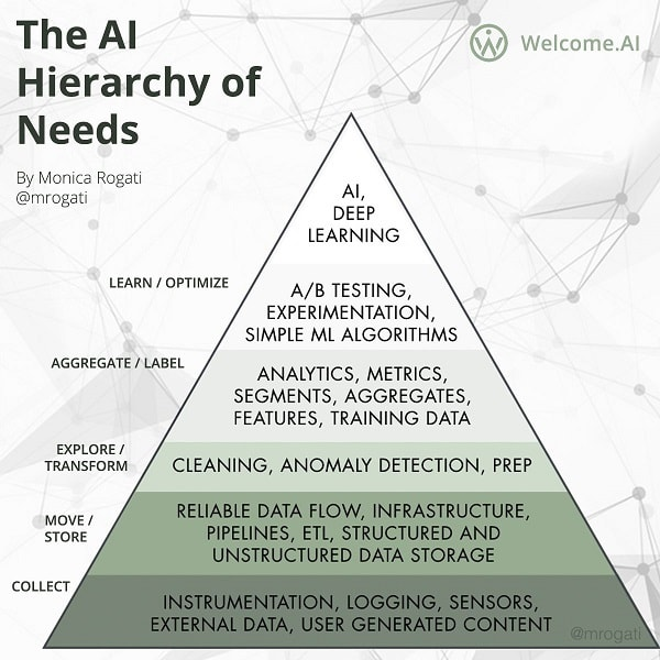 Source: [Monica Rogati](https://hackernoon.com/the-ai-hierarchy-of-needs-18f111fcc007)
