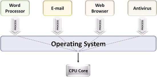 multitask+on+single+core_550.jpg