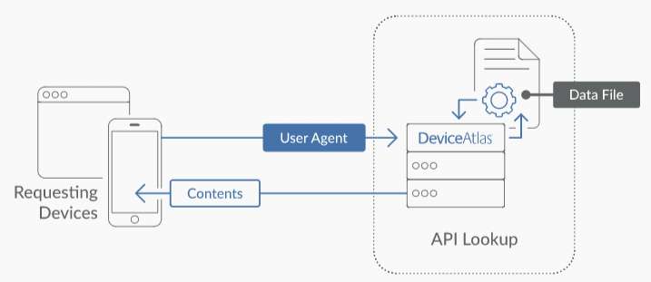 User Agent Process