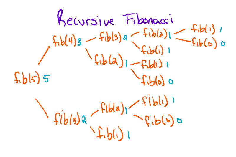 Recursion Tree with Fibonacci