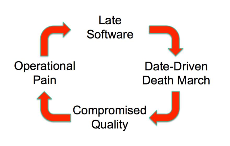 Vicious Cycle (basic)