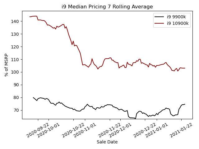 i9 Median Pricing