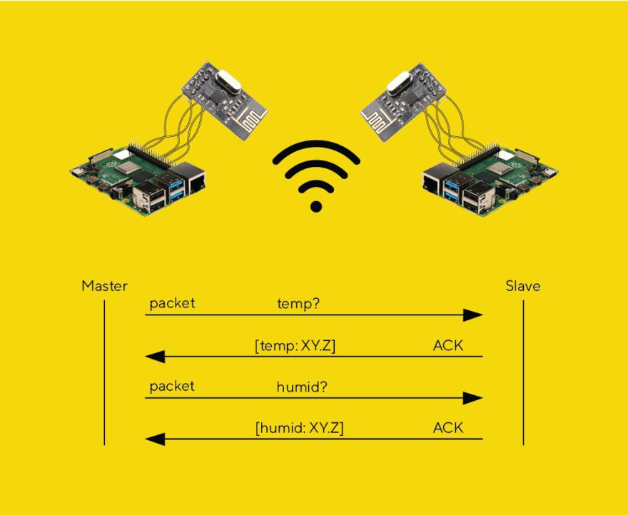 Custom TCP Protocol