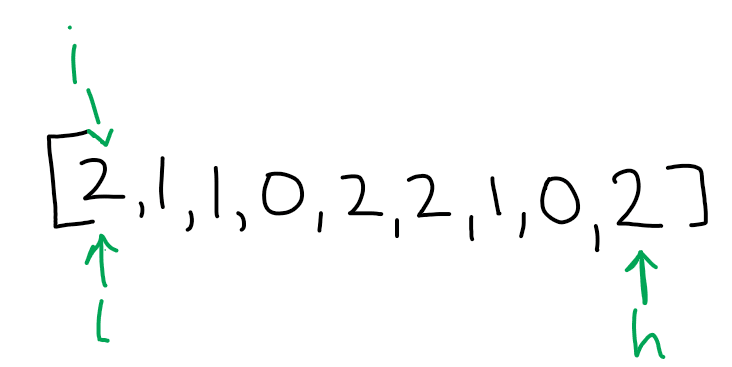 Step 1 -- initializing variables for an array [2, 1, 1, 0, 2, 2, 1, 0, 2]