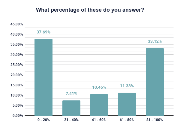 graph: developers answer recruiter messages