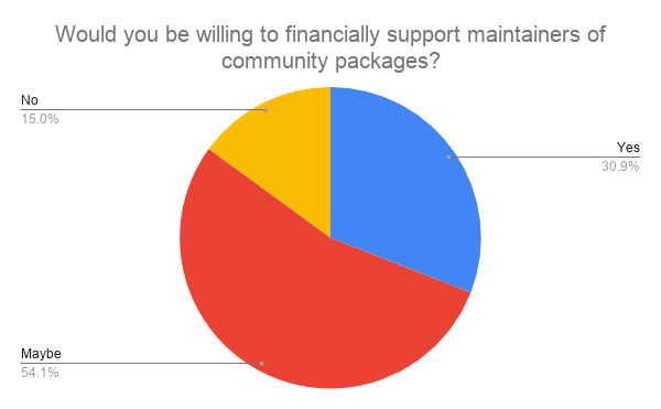 Would you be willing to financially support maintainers of community packages? answers chart