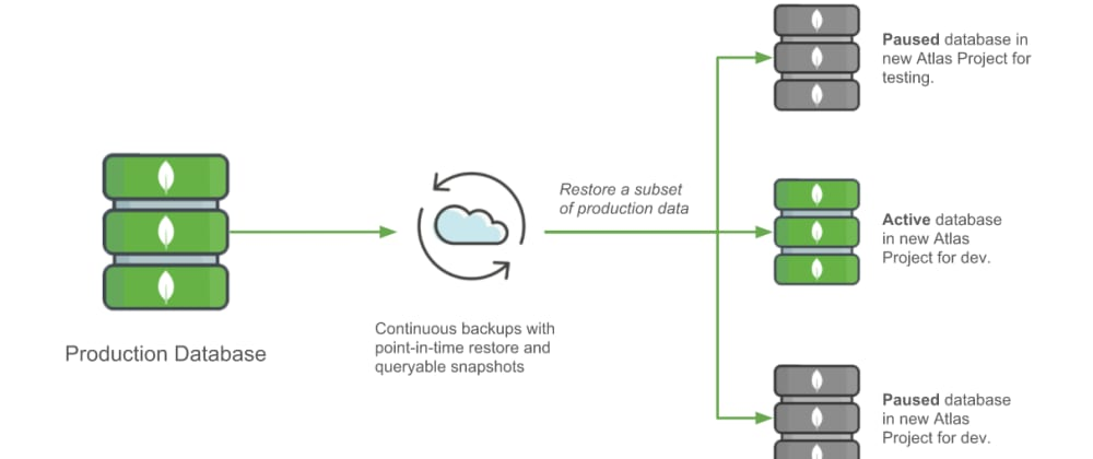 Cover image for Connect MongoDB Atlas and upload data :