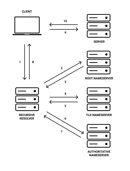 Diagram showing communication relationship between client and servers during domain name lookup