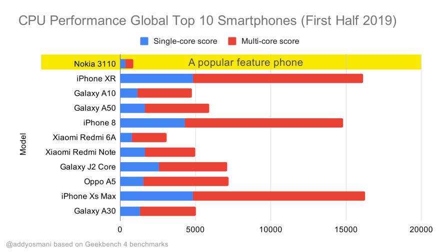 CPU performance of popular smart phones compared to a feature phone