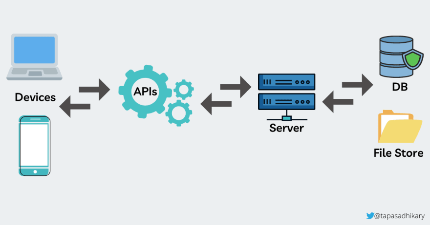 API-Layers.png
