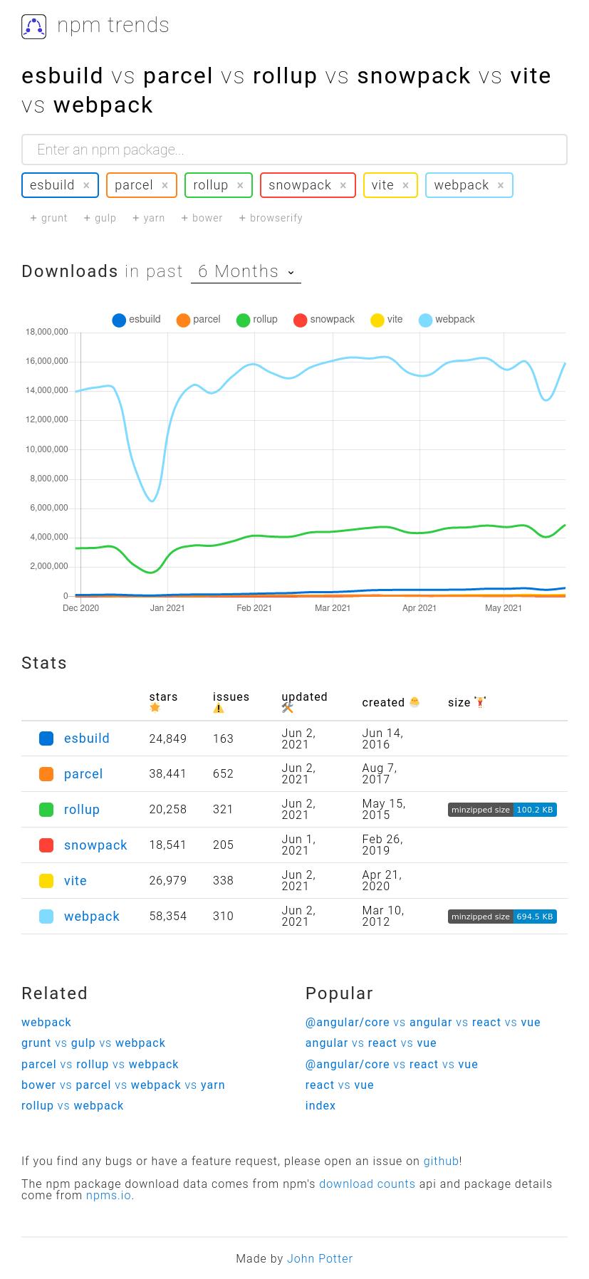 npm trends for bundlers