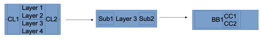 Layers example