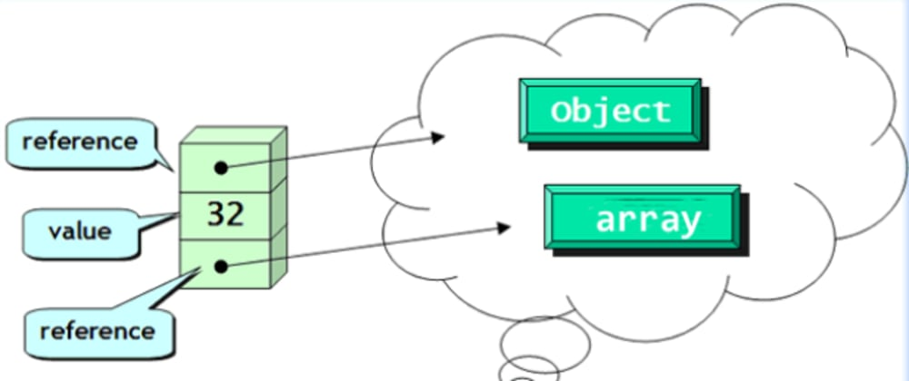 Cover image for Memory Management in Java