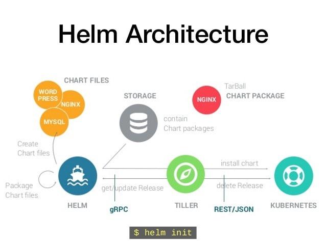 Helm . Architecture