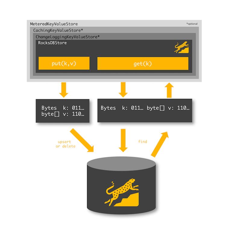 default RocksDB state store data flow