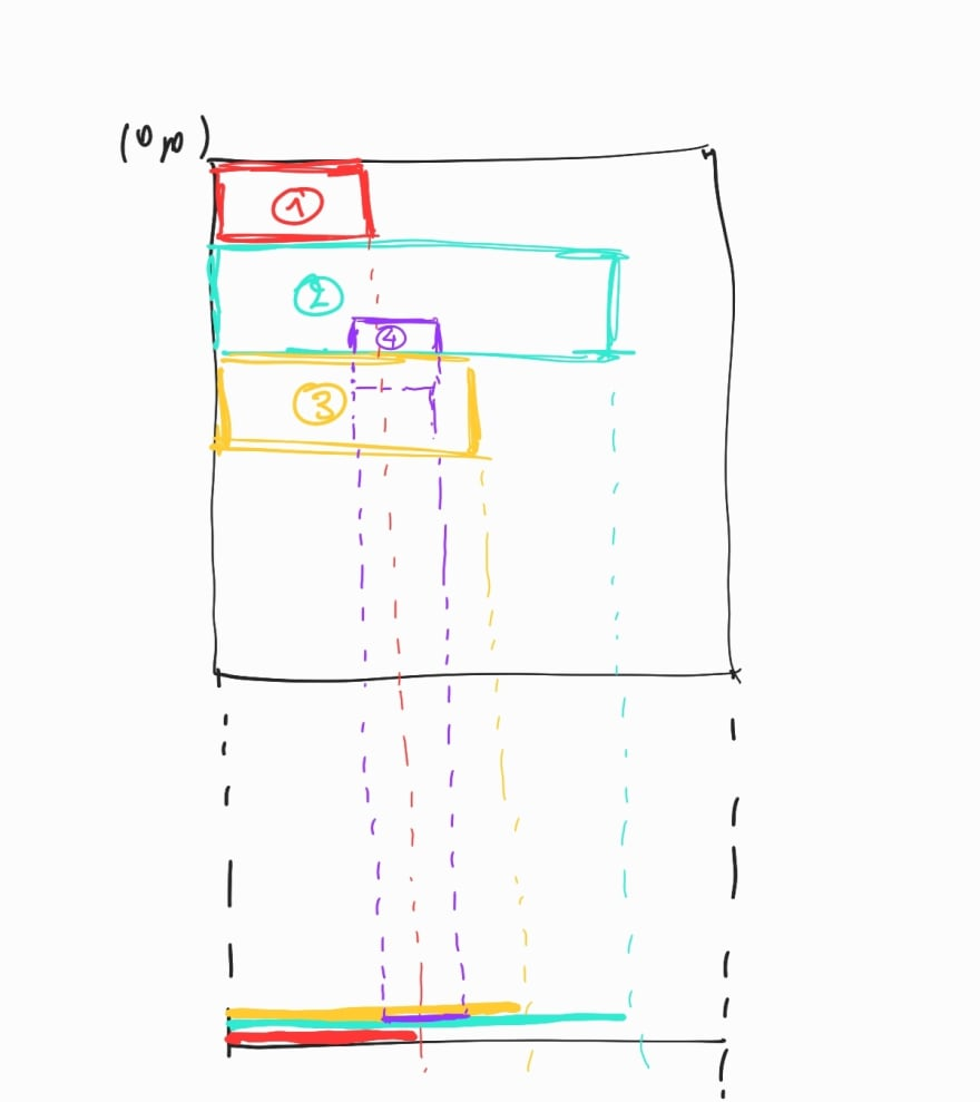 divs stacked following the document flow