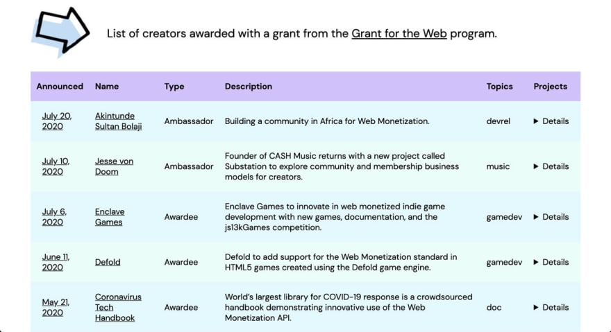 Grant for the Web table