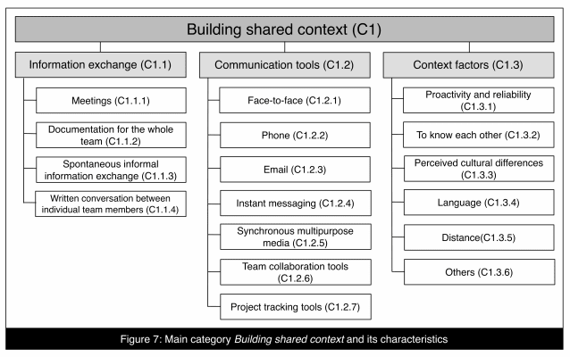 Examples of channels for building shared context
