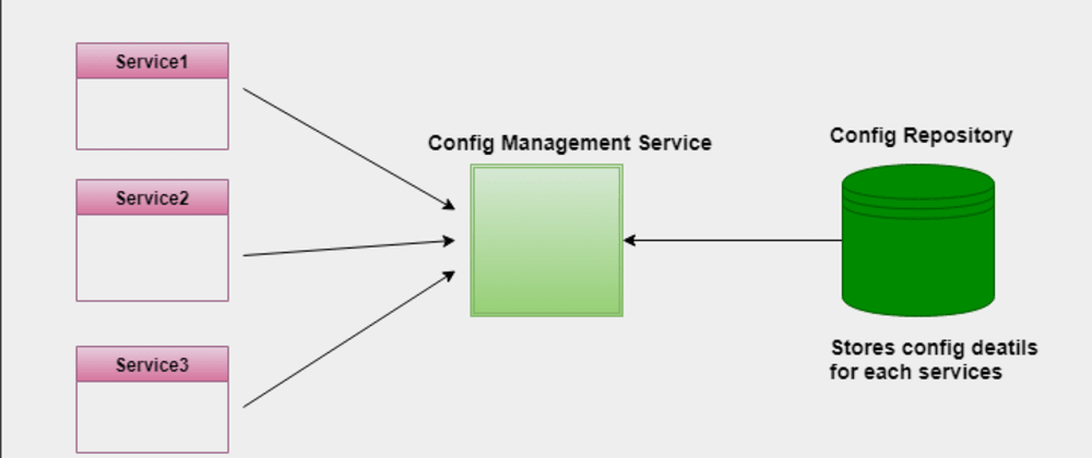 Cover image for Managing configurations in microservices