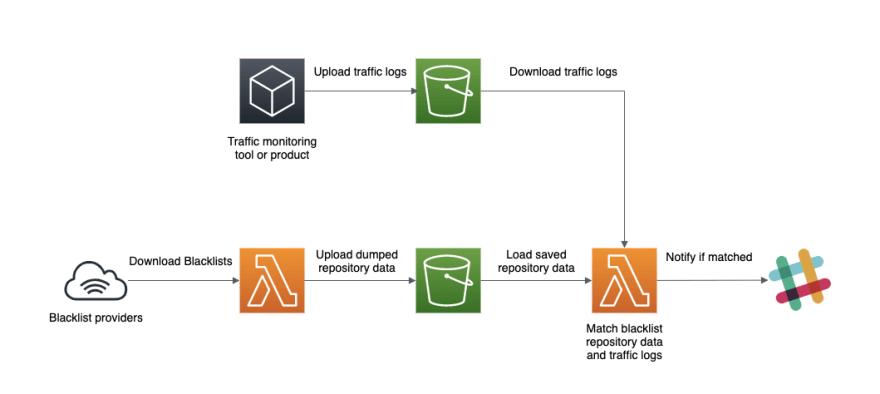 Serverless based architecture