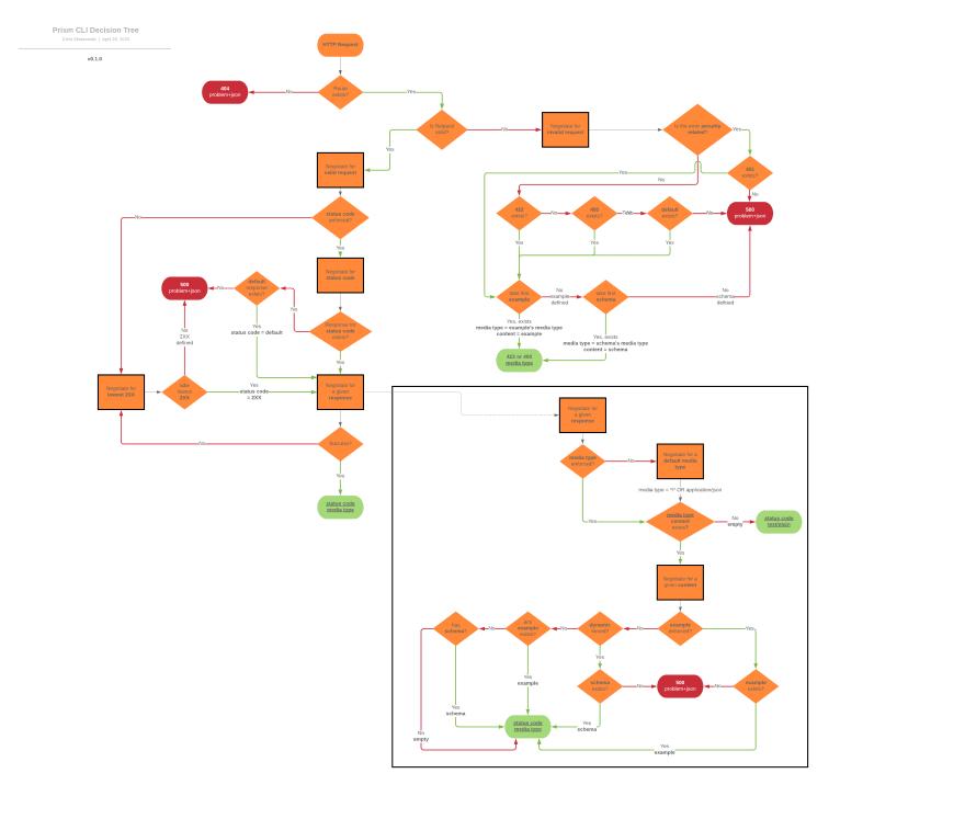 Prism negotiation process
