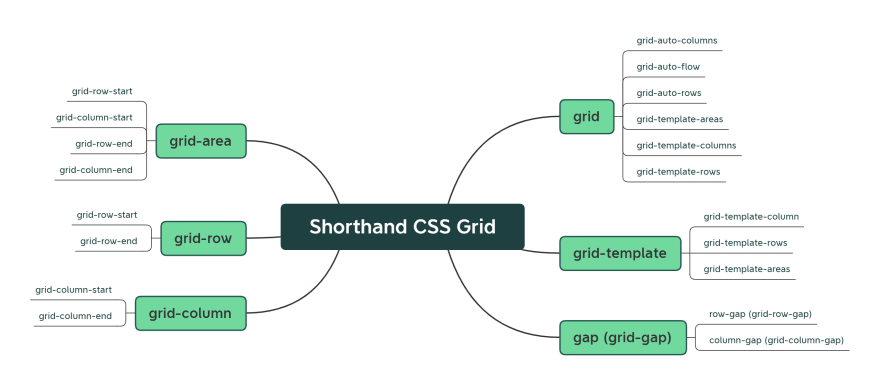 shorthand-css.png