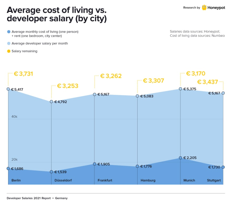 Salary by city