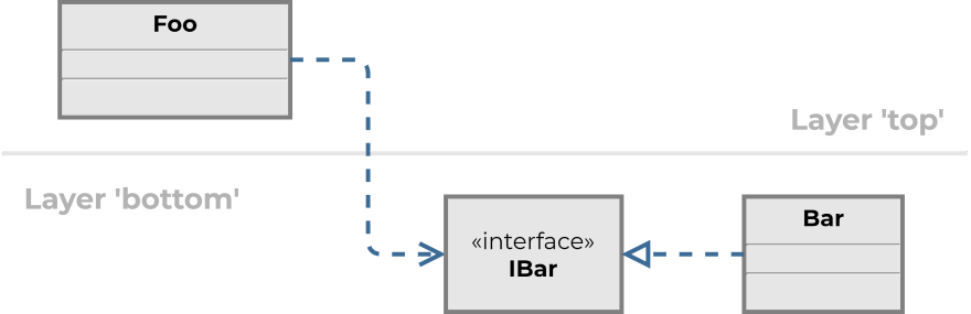 UML class diagram with introduced abstraction.