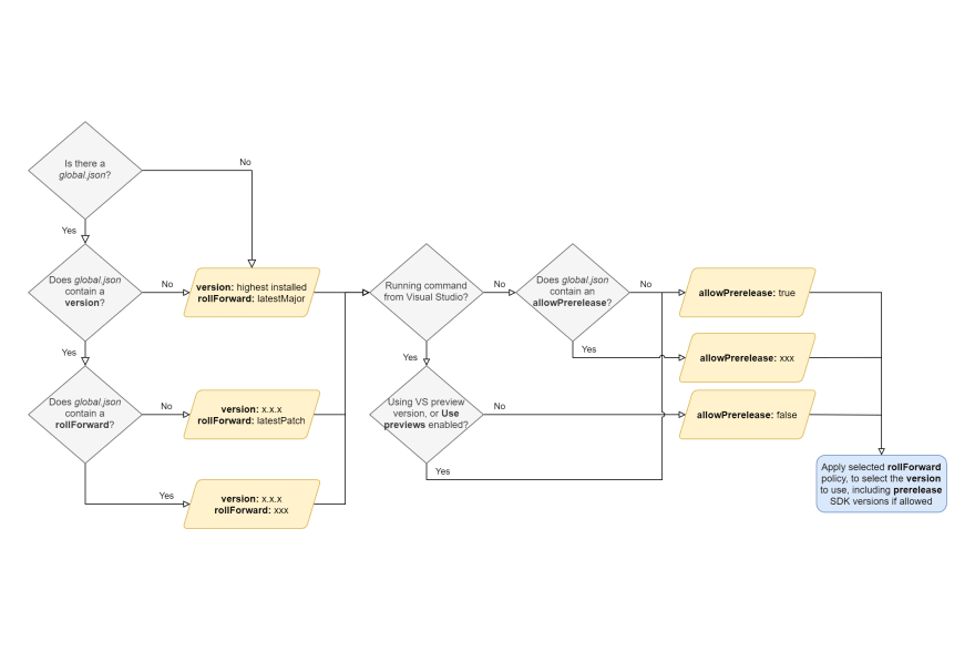 Exploring the new rollForward and allowPrerelease settings in global.json