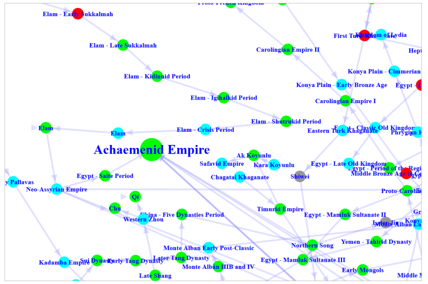 A portion of Seshat's Knowledge Graph showing the evolutionary graph of historical societies