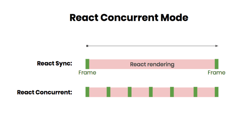 React Concurrent explained