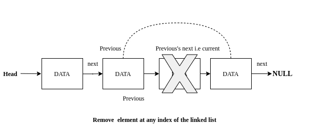 Remove any node from linked list