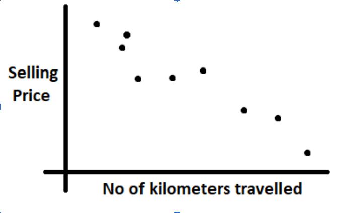 Visualization of data traveled