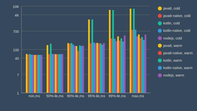 client-side latency measurements data