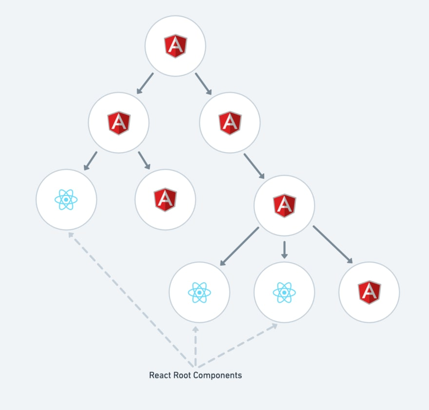 An AngularJS app with some components converted to React