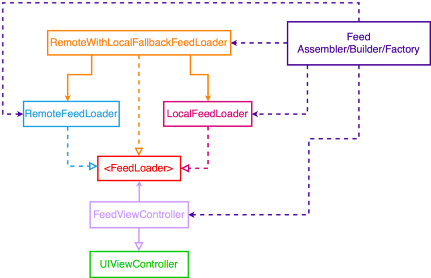 feed_architecture.png