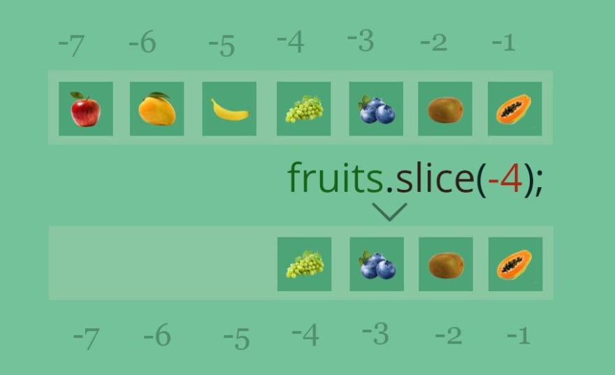 Using Slice with negative index to fetch last 4 elements of an array